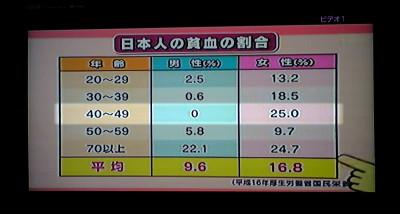 日本人の貧血の割合